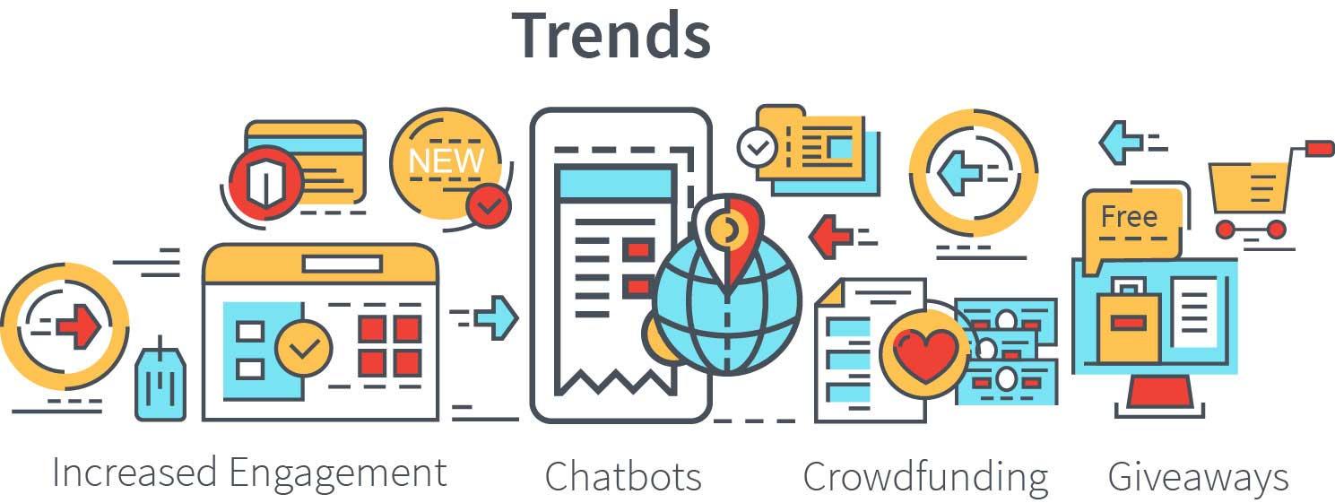 Usahawan Nasional Webzine, Market Trends
